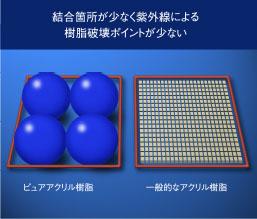 結合箇所が少なく紫外線による樹脂破壊ポイントが少ない